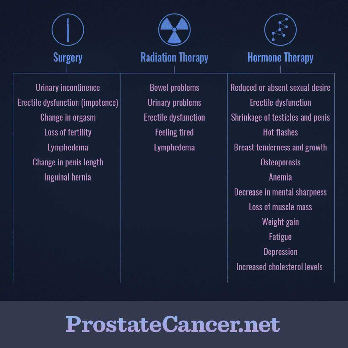 hormonal cancer treatment side effects