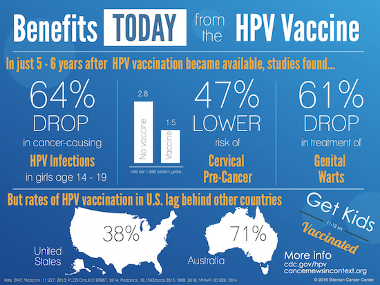 hpv vaccine benefits medicamente care tratează papilomul