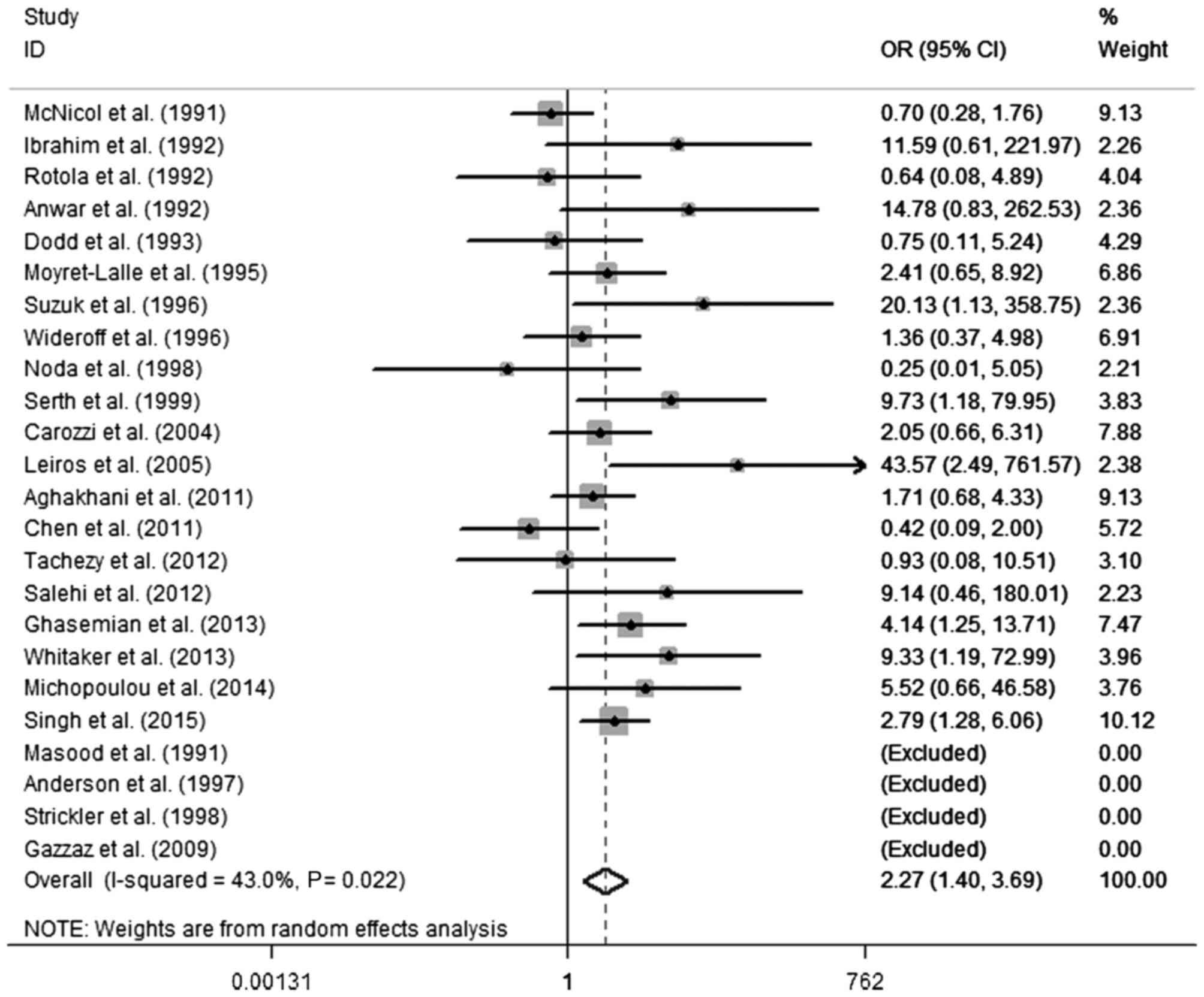human papillomavirus analysis sub verucile mamare