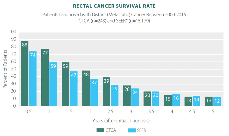 Colorectal cancer in the news - parcareotopeni24.ro
