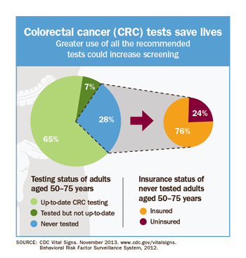 colorectal cancer numbers