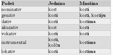 padezi srpski jezik primeri