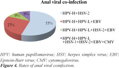 hpv virus linked to herpes