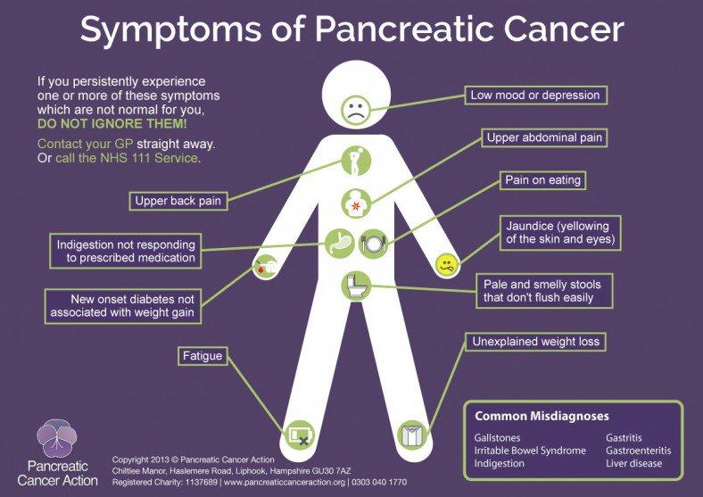 pancreatic cancer uk symptoms papillomavirus hpv 18