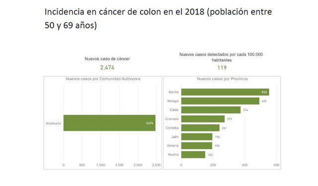 cancer de colon prevalencia