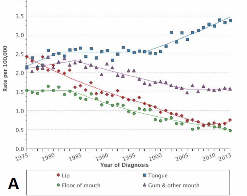hpv head and neck cancer survival rates