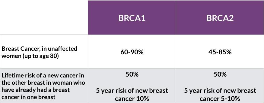 genetic cancer brca cancer prostata valores psa