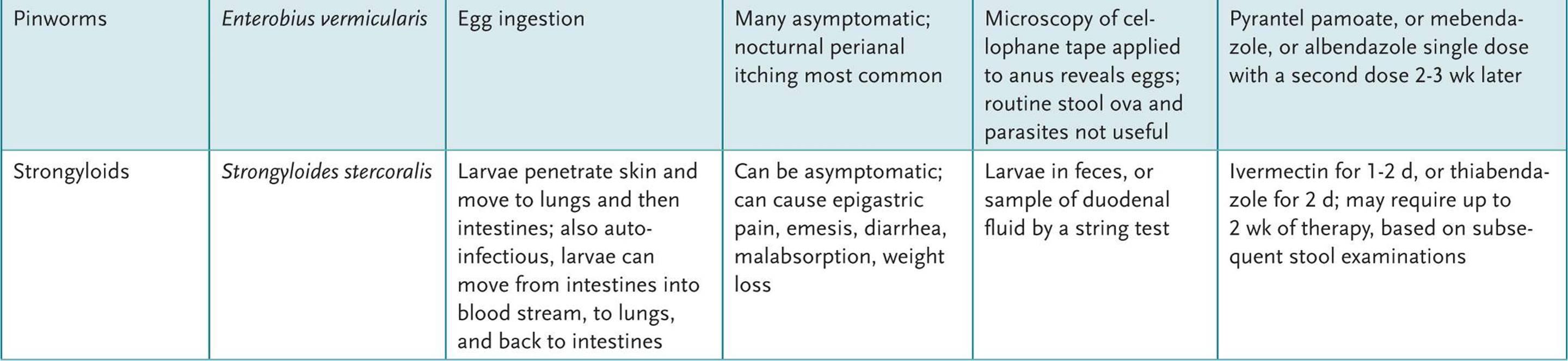 cancer del peritoneal helmintox soigne quoi