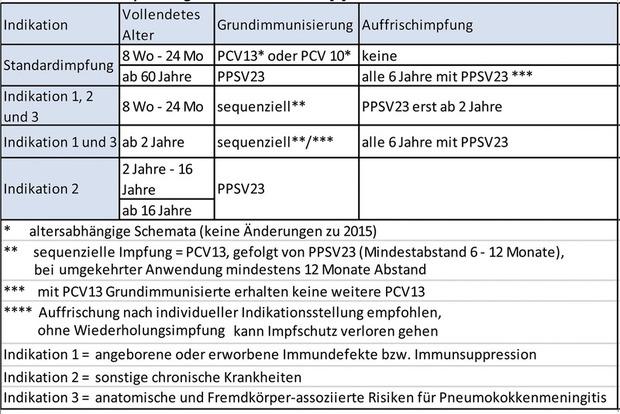 hpv gardasil impfschema