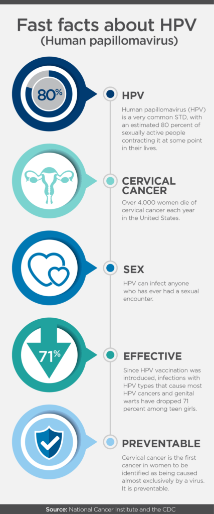 papillomavirus and infection control warts genital cure