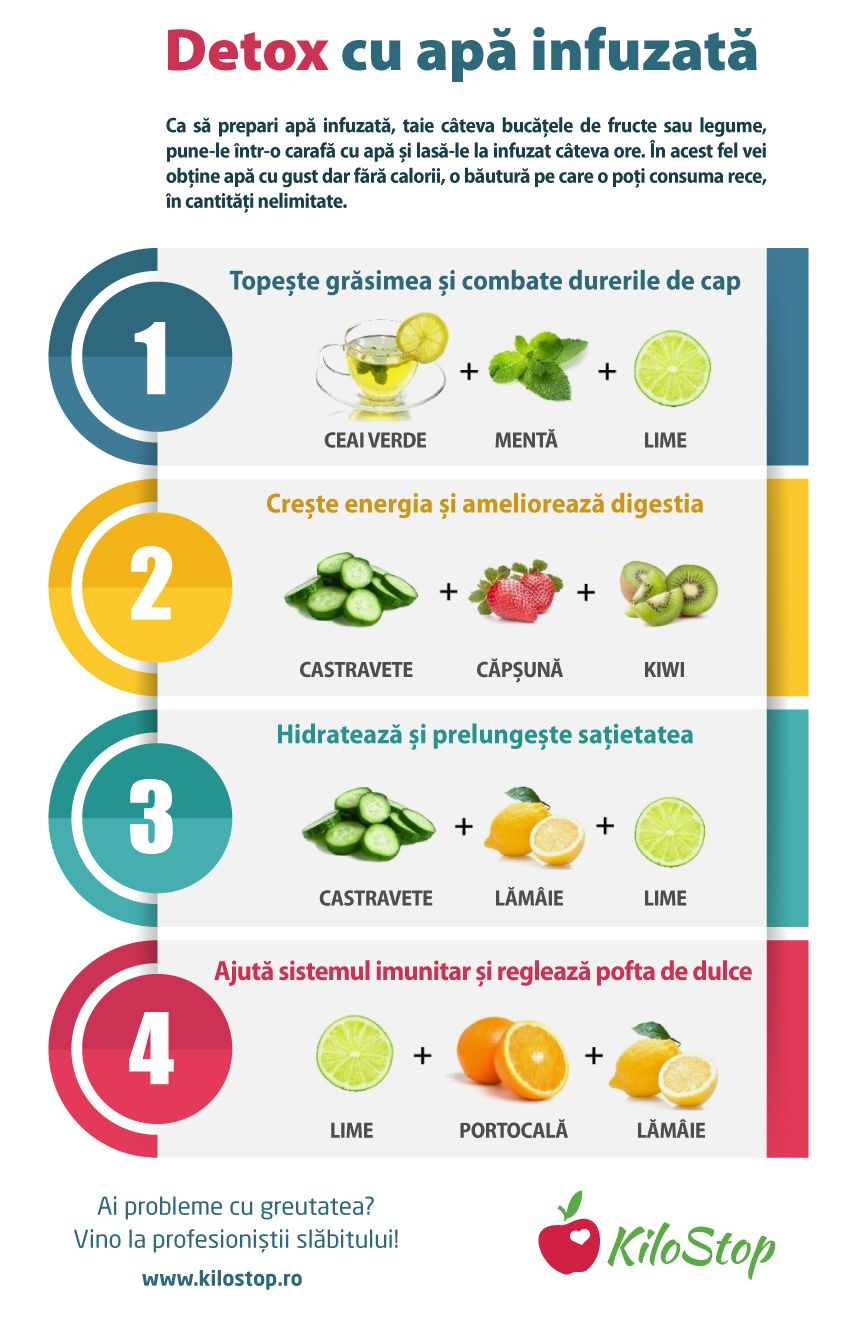 colonii de detoxifiere a alimentelor crude)