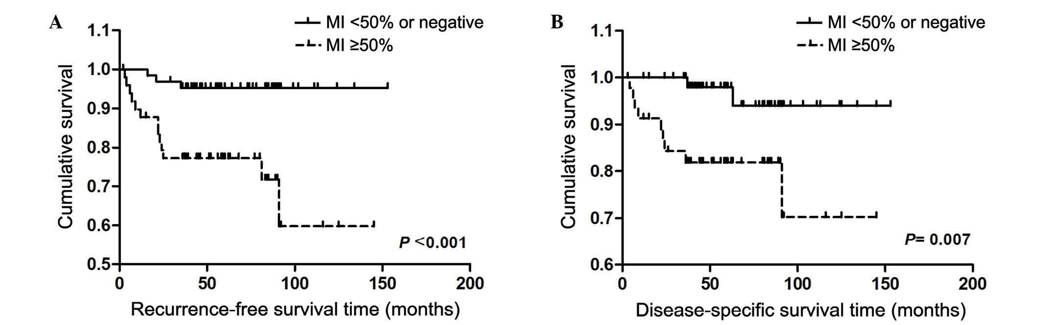 Endometrial cancer survival rate Profilul de risc clinic asociat cancerului ovarian
