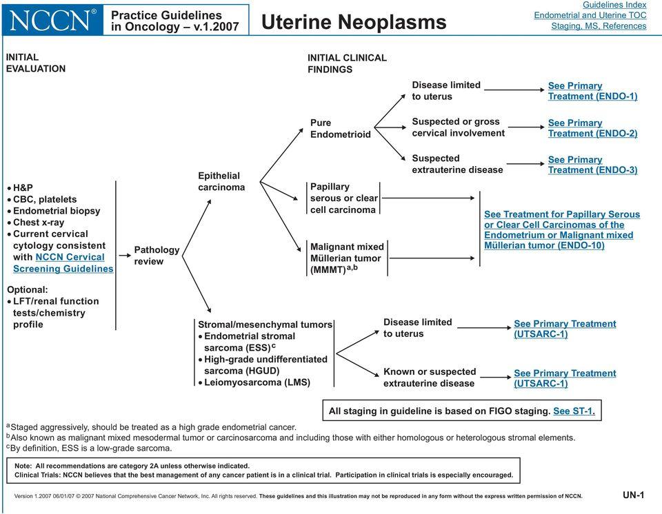 endometrial cancer nccn guidelines prostate cancer benign hypertrophy